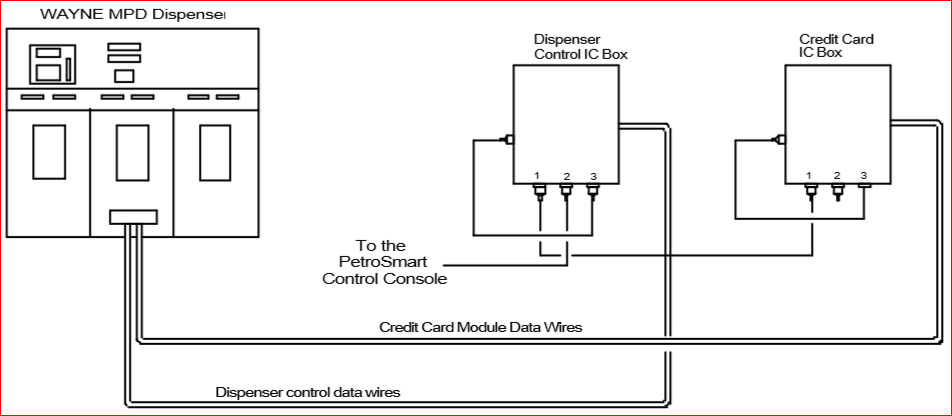 fuel controls and point of sale systems triangle microsystems wayne dispenser installation manual at Wayne Dispenser Wiring Diagram