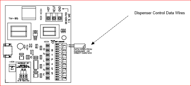 Figure5 fuel controls and point of sale systems triangle microsystems wayne dresser 887225 wiring diagram at alyssarenee.co